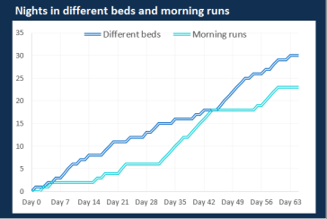 Beds and runs (1)