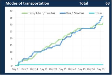 Transportation (1)